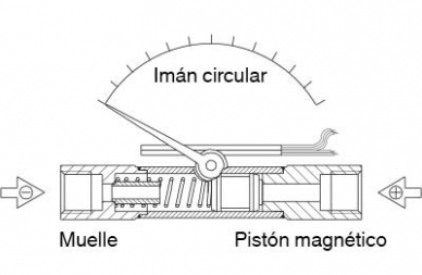 Manómetro diferencial de pistón