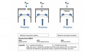 Sensores de presión absoluta y relativa