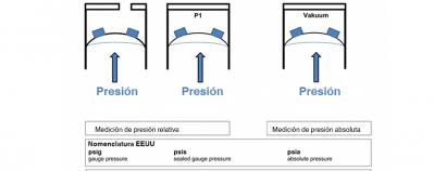 Sensor de presión absoluta esquema