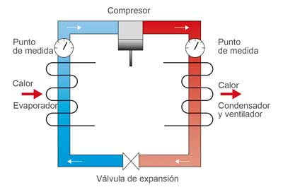 Aplicación transmisor de presion en circuitos frigorificos