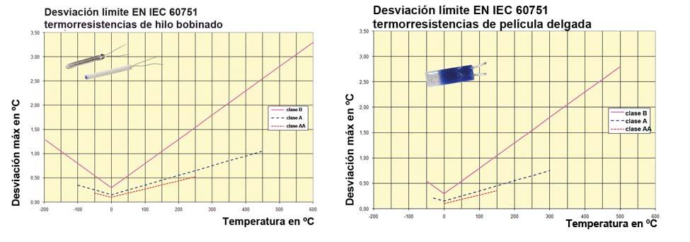 Desviación EN 60751 termorresistencias