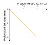 Relación funcional entre presión y profundidad del agua