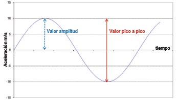 Resistencia a vibración transmisor de temperatura