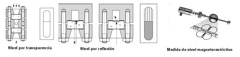 Prinicipios de medición del nivel del agua