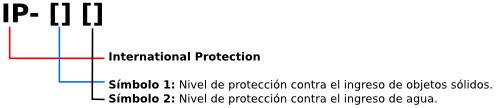 Proteccin IP