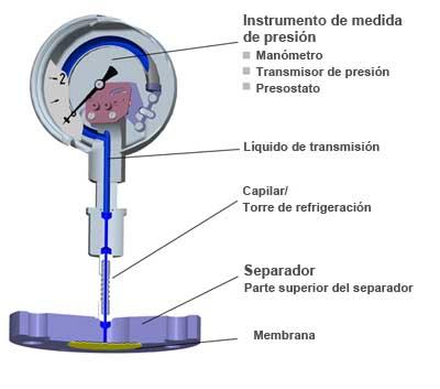 Separador con manómetro