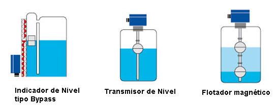 Principios de medición de Nivel