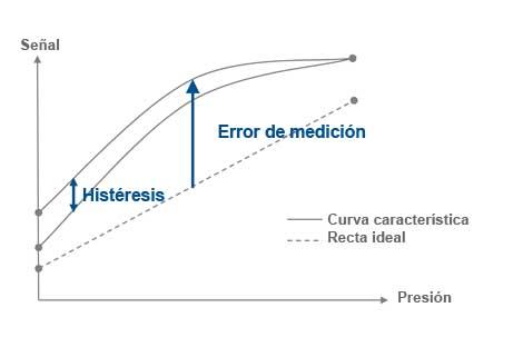 Error de medición transmisor de presión