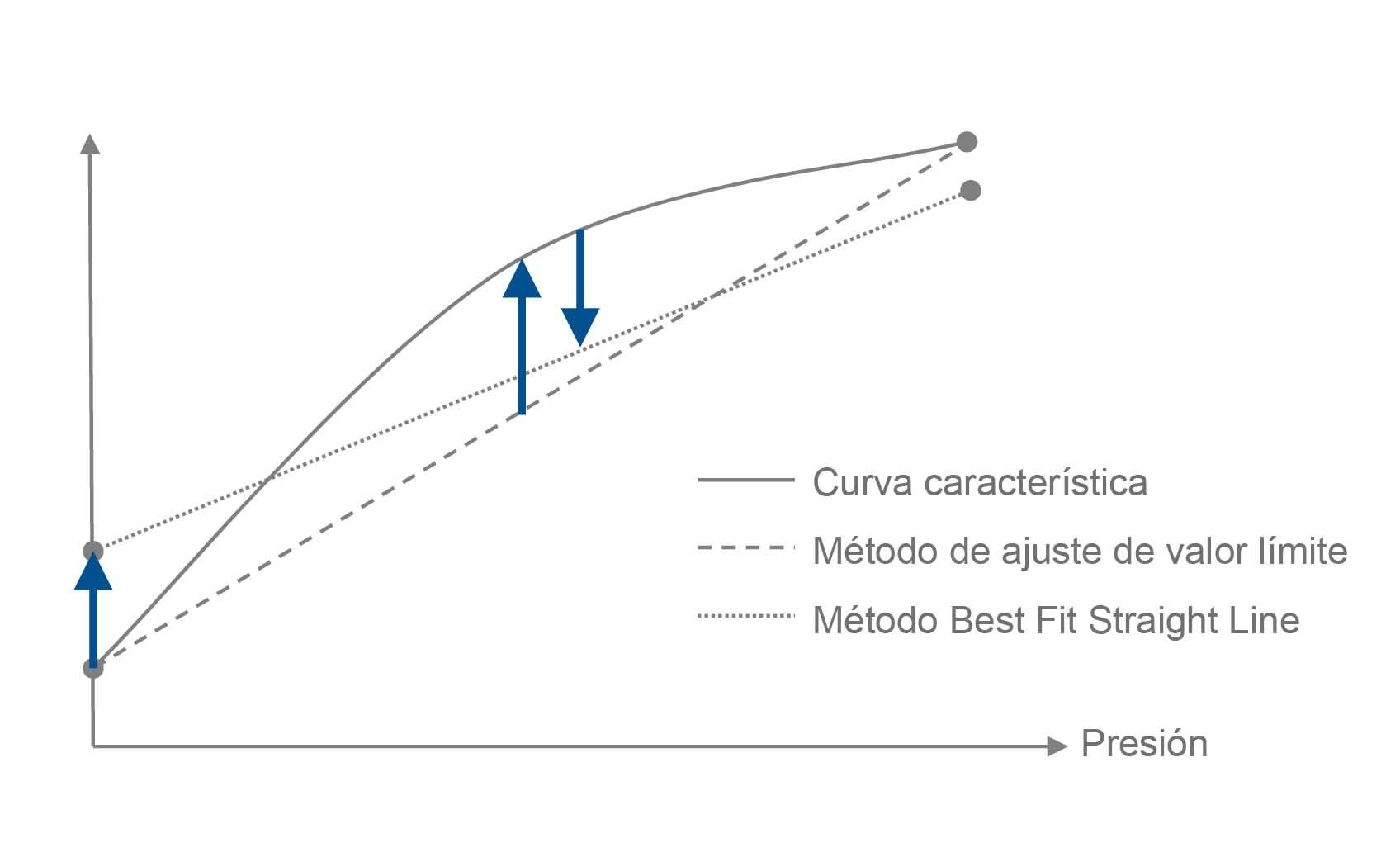 Transmisor de presión 2