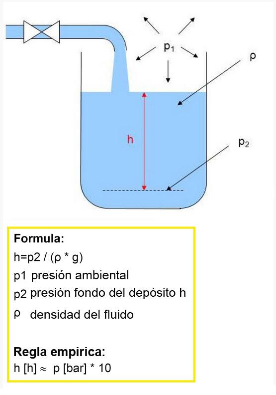 Medición de nivel - Fórmula para efectuar el cálculo
