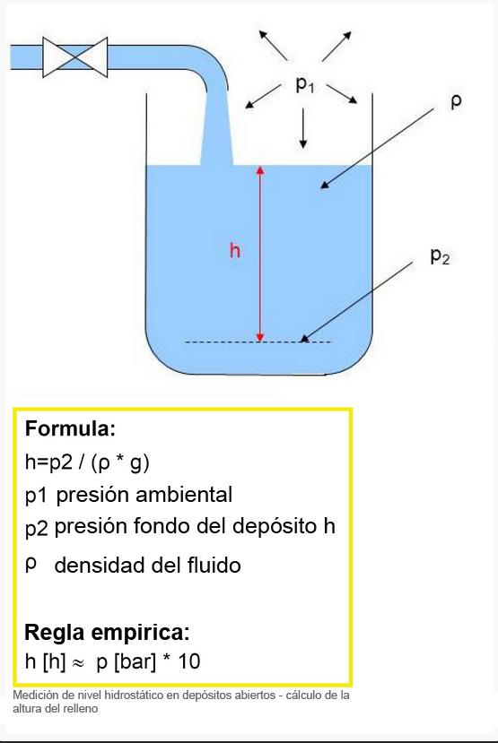Transmisor de presión- sonda de pozo