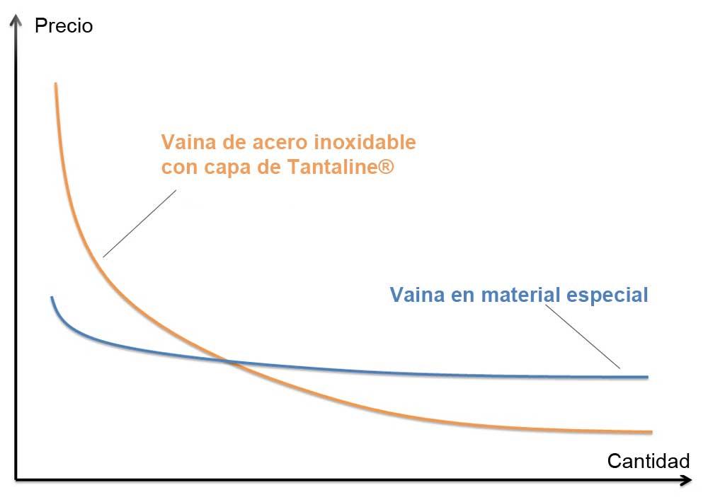 Comparación de costes de vainas