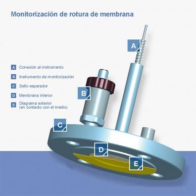 Funcionamiento de la monitorización de rotura de membrana separador