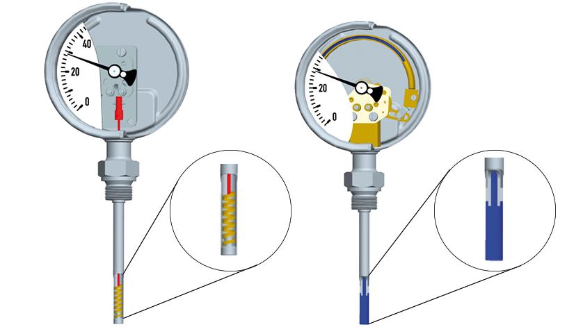 Termómetros mecánicos