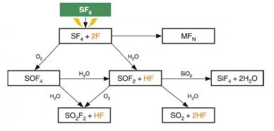 descomposición de gas SF6