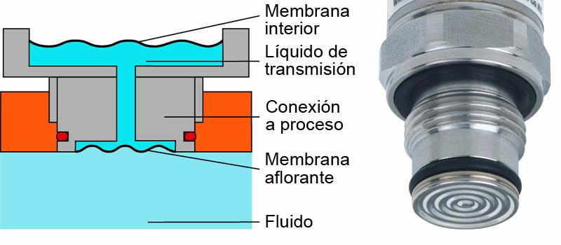 transmisor_presión_membrana