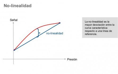 linealidad_transmisor_de_presión