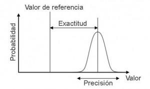 Diferencia-exacitud-y-precisión