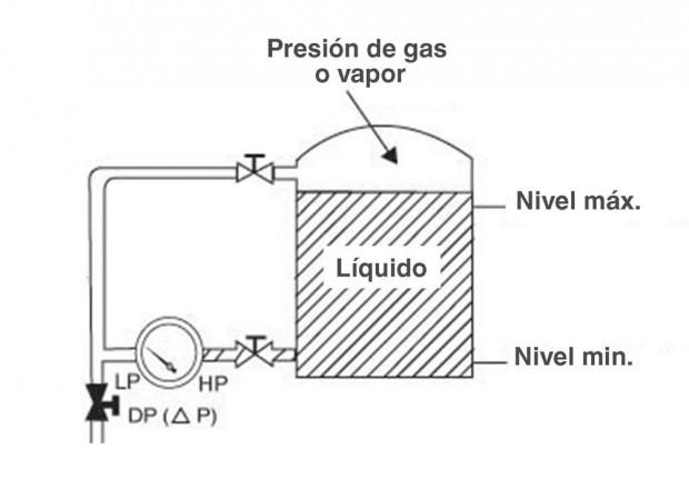 Manometros de presión para medir nivel