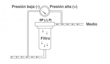 Manometros de presión para filtros