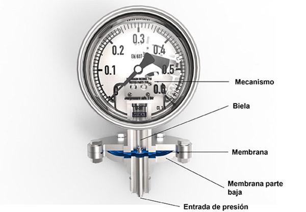 Manómetro de membrana