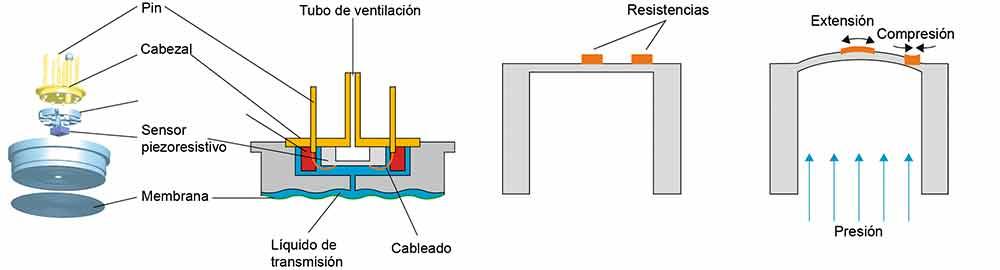 Hidrogeno y sensores de presión