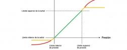 Transmisor de presión limitación de señal