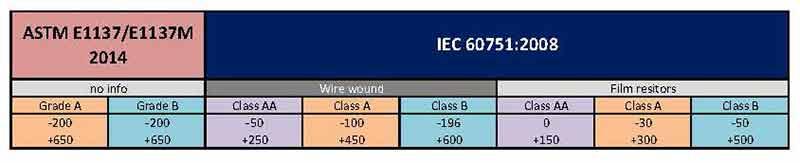 Compraración-IEC-60751-y-ASTM