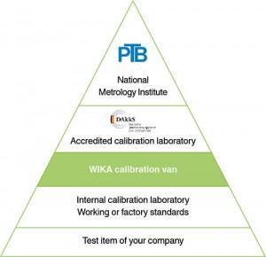 trazabilidad-calibracion-wika