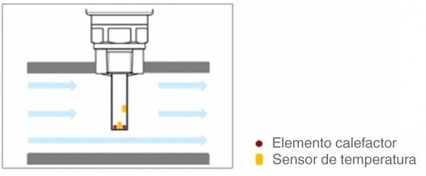Detector de caudal calorimetrico  WIKA
