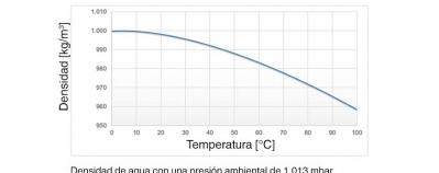 cambio densidad sonda de nivel