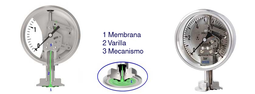 Funcionamiento de un manómetro de membrana