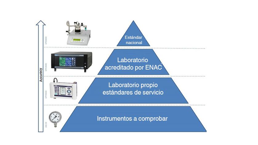 Trazabilidad calibración