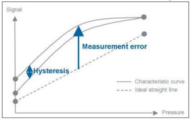 Error de medida histeresis sensor de presión