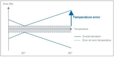 Error de temperatura sensor de presión