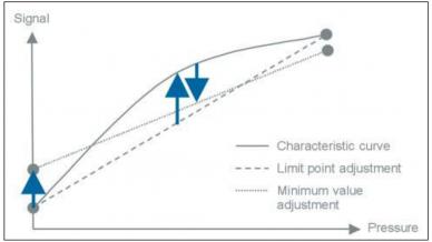 Figura 2 No linealidad de un sensor de presión