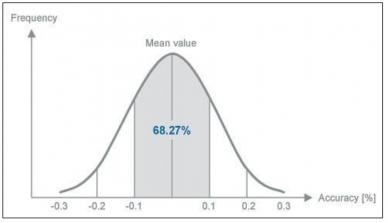 Valores típicos de un sensor de presión
