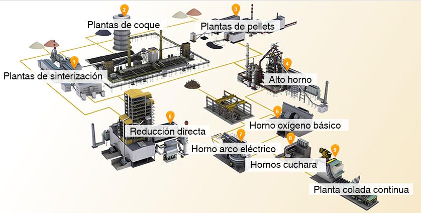 Manómetros, Termómetros, Presostatos en la industria siderúrgica