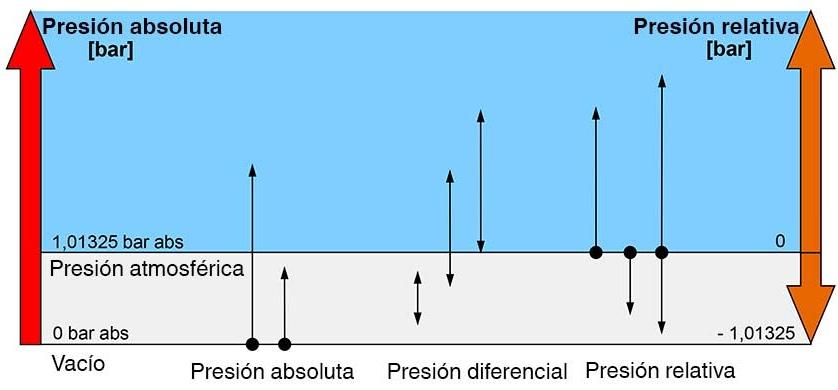 Presión diferencial presión absoluta presión relativa esquema