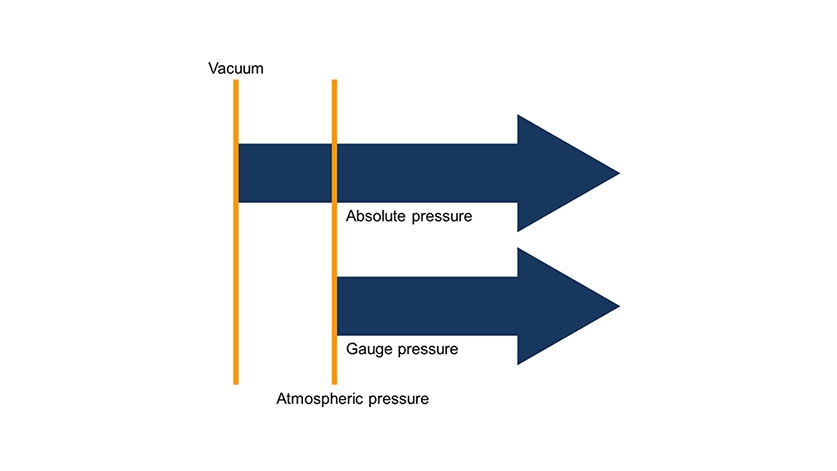 Diferencia : presión absoluta y manométrica