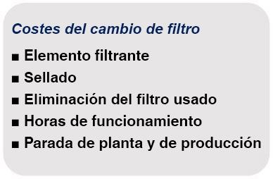 Costes del cambio de filtro
