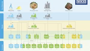 Principales tipos de fertilizantes y sus procesos químicos